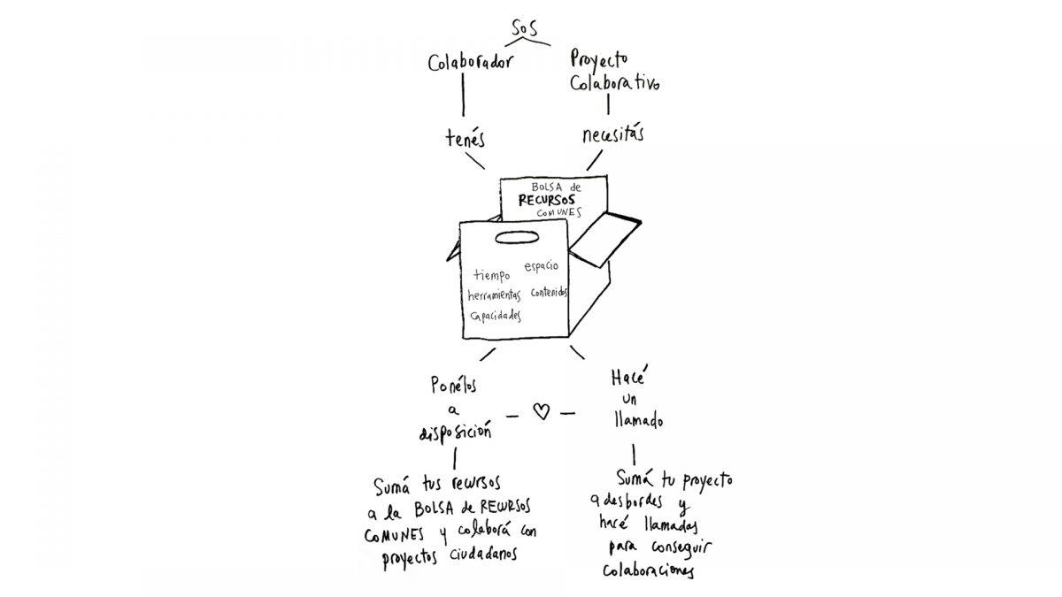 Modelos de sostenibilidad para plataformas de colaboración en cultura.